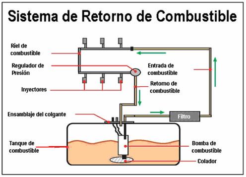 Itacr com informacion tecnica automotriz for Limpieza de tanques de combustible